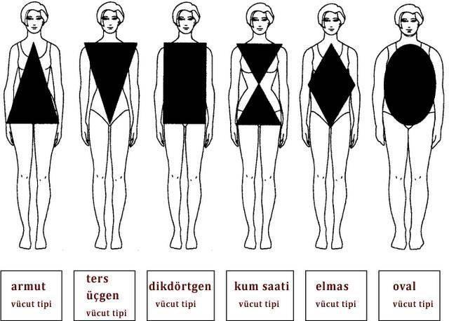 Vücut tipinize göre nasıl giyinebilirsiniz? galerisi resim 1