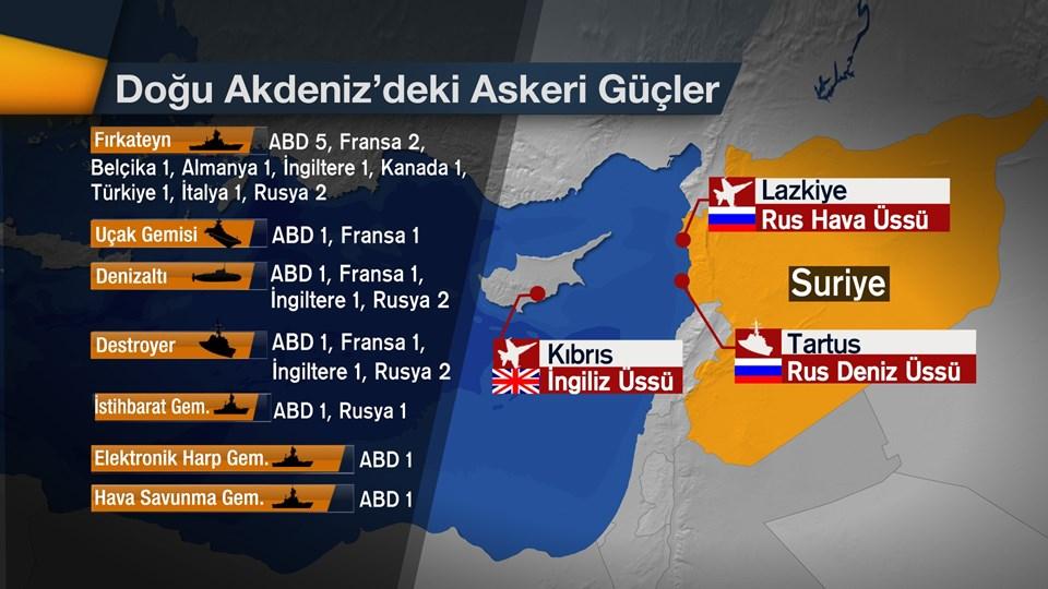 Doğu Akdeniz'de savaş oyunları