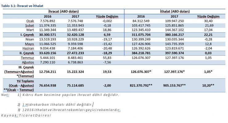 ithalat-ihracat-rakamlari-e1514538667367.jpg
